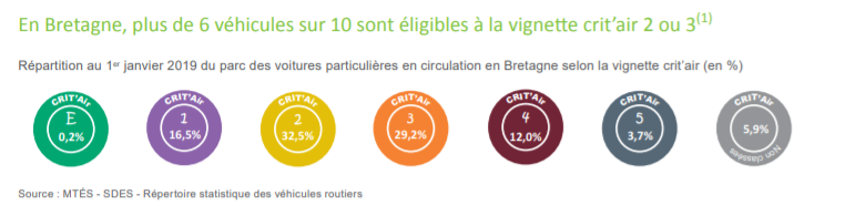 Répartition des vignettes Crit'Air en Bretagne