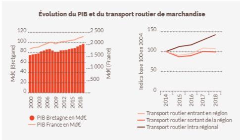 Les chiffres de l'évolution du PIB et du transport routier en Bretagne