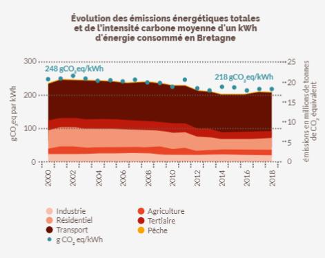 Evolution des émissions énergétiques totales