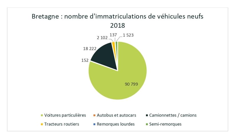 Nombre d'immatriculations de véhicules neufs en Bretagne (2018)