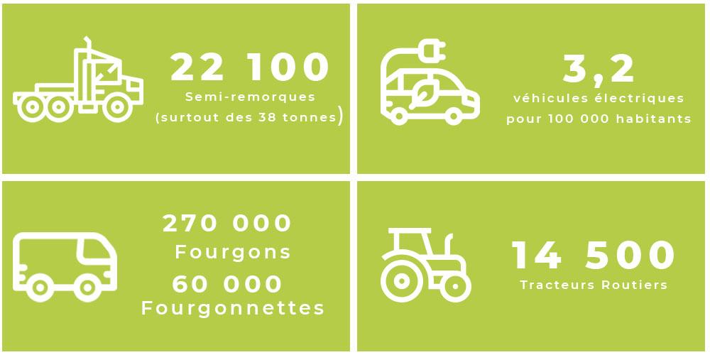 Mixenn - Quels types de véhicules circulent en Bretagne (Infographie)
